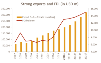 Vietnam Economic Trends Indicate Stability & Growth