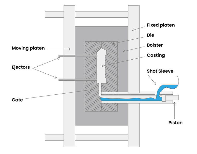 High-Pressure Die casting Process ET2C int. Industrial Sourcing Procurement