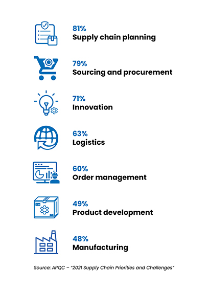 2021 Overall Supply Chain areas of focus