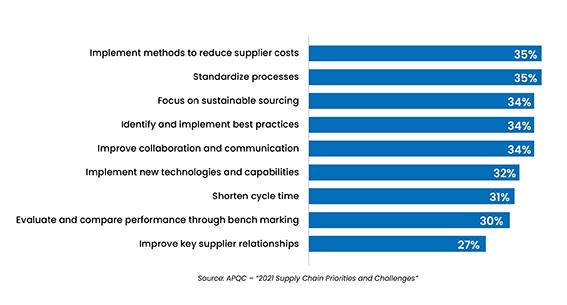 Top Sourcing and Procurement Priorities