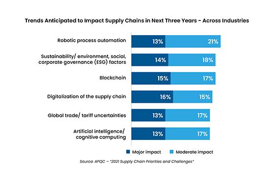 Supply Chain trends ET2C sourcing Procurement