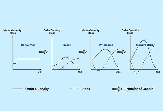 supply chain bullwhip effect data ET2C International